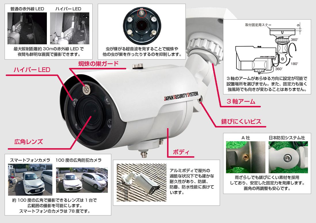 防犯カメラの機能説明